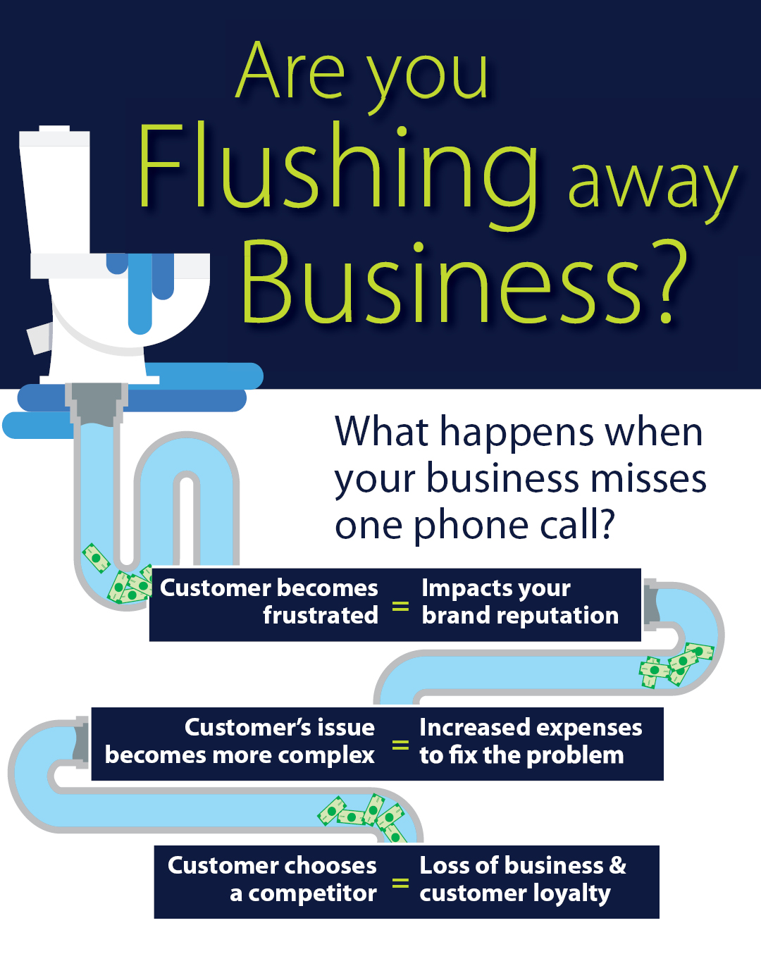 Are you flushing away business
